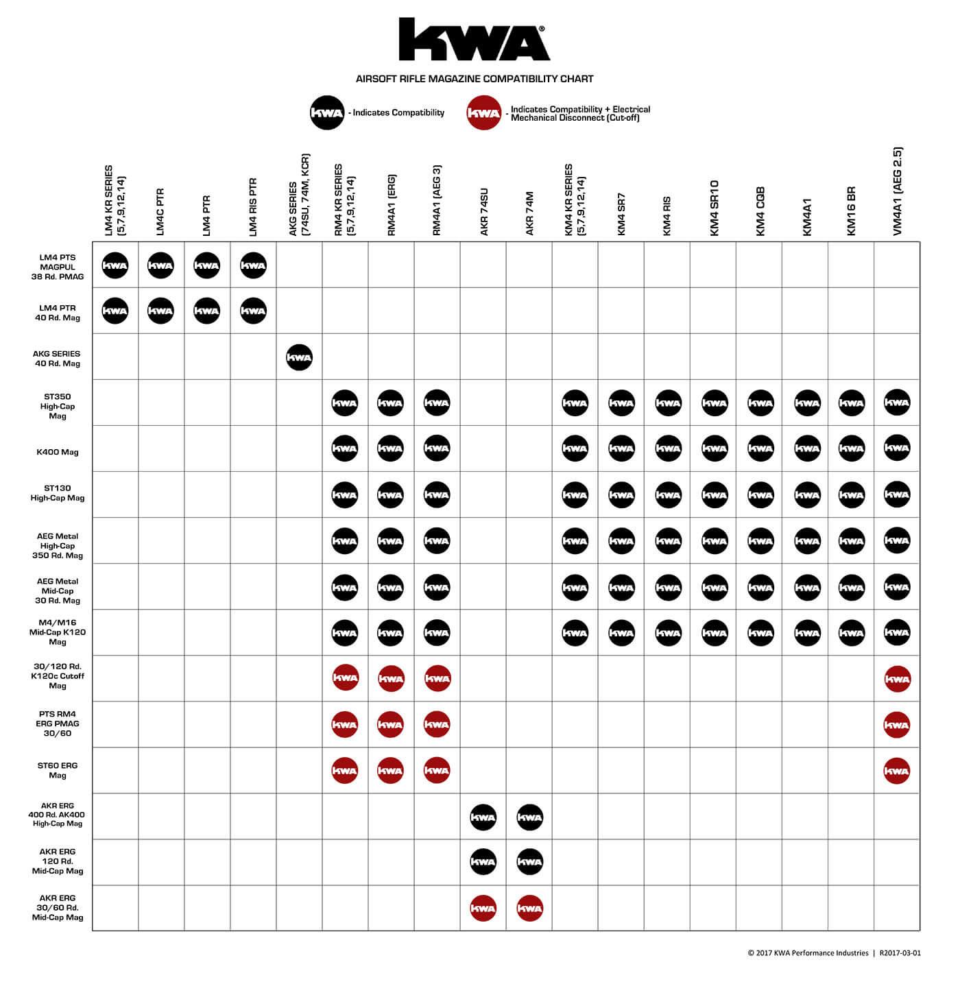 KWA Rifle Mag Compatibility
